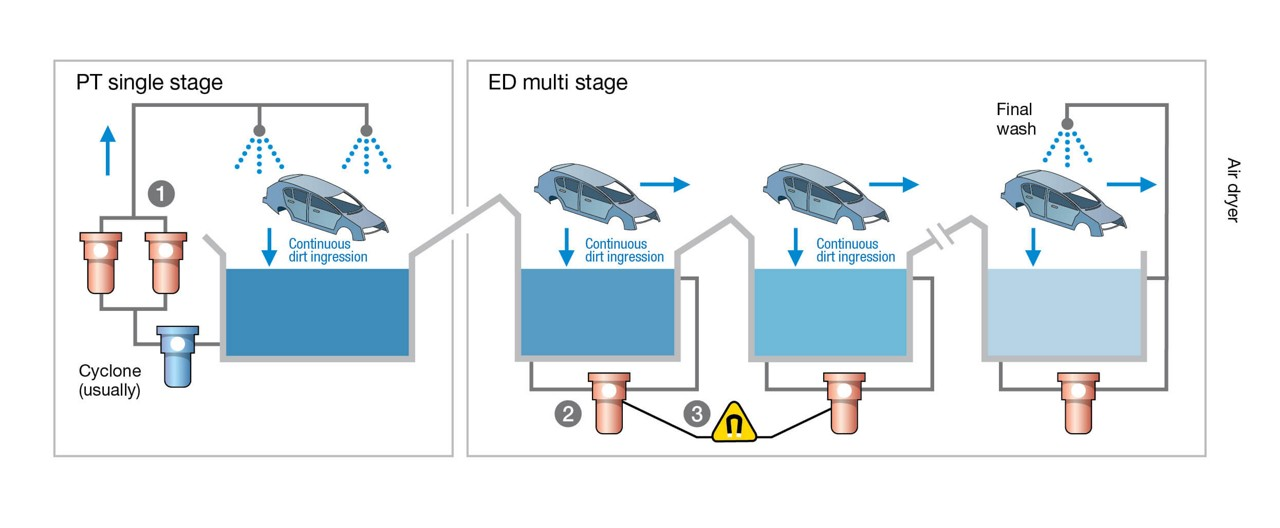 E-coat-filtration-pall-industrial-stages-diagram